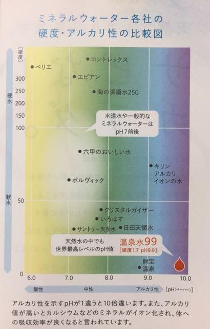 温泉水99とミネラルウォーターのの成分比較